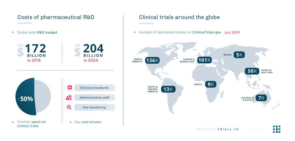 Clinical trial facts and figures